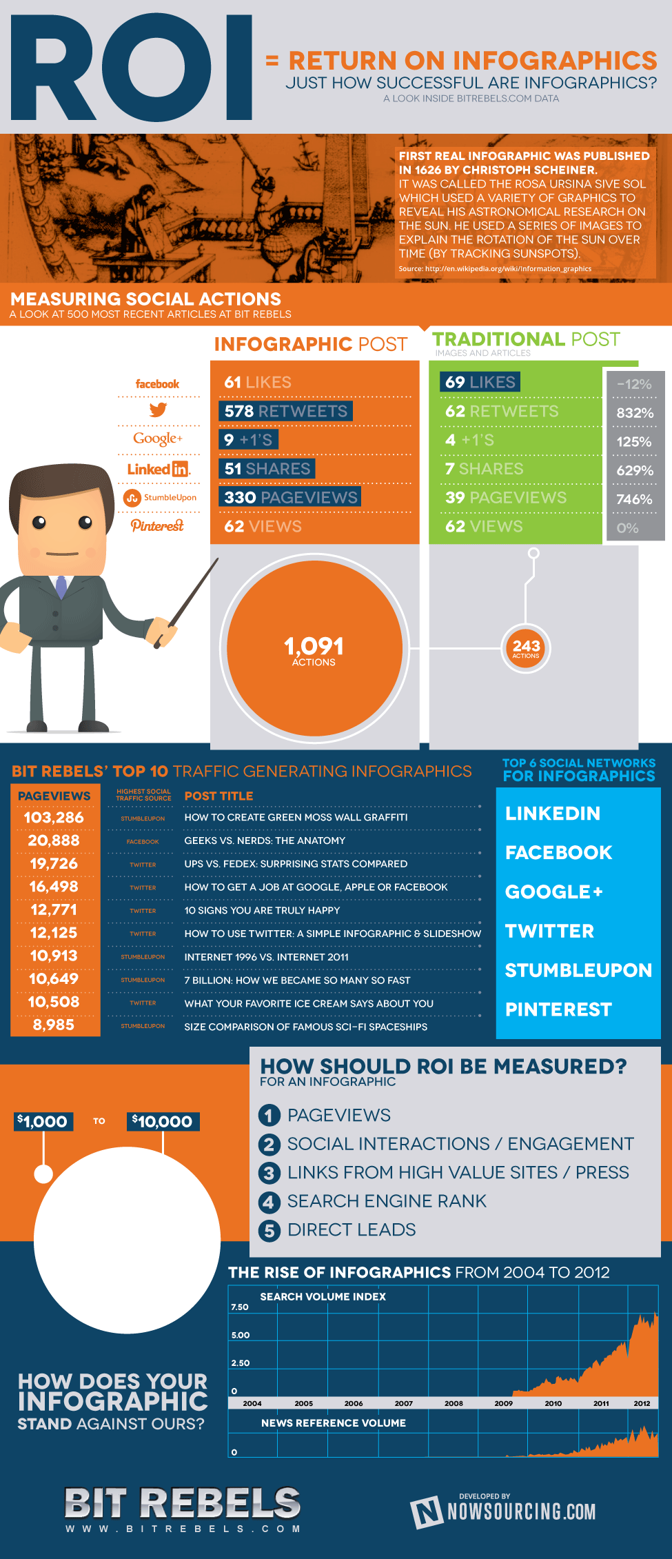 Infographic Post Vs Traditional Post Social Media